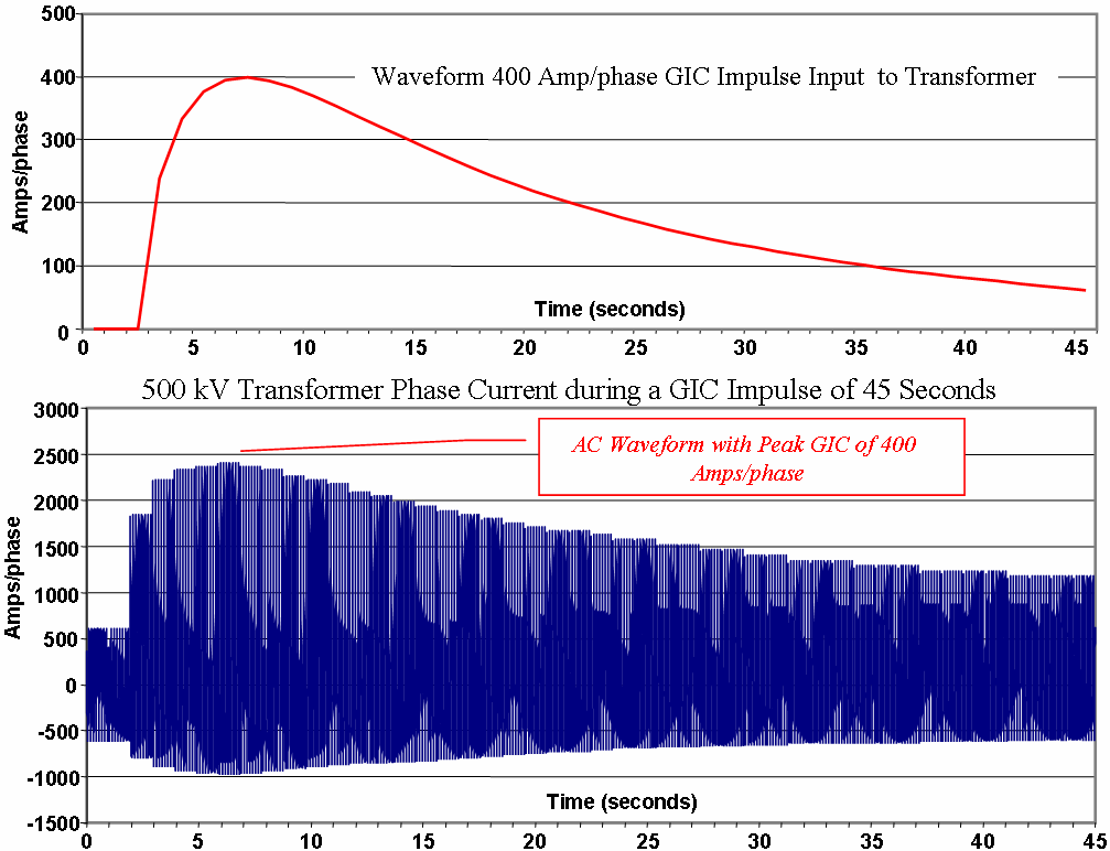 Another example of relay operation due to GIC is presented in Figure A1-9. The two curves represent the GIC threat over a 40 second duration in the top graph.