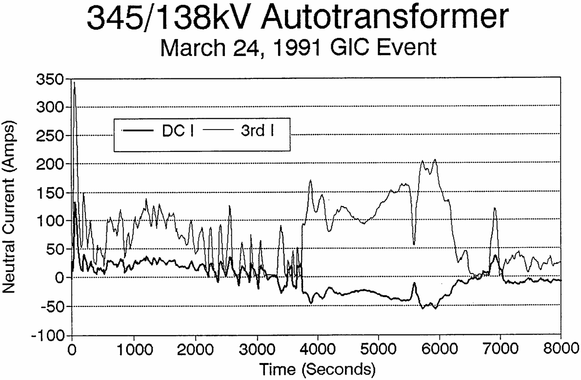 20 Comparison of Meadowbrook Calculated & Observed GIC March 24, 1991 10 0 3:38:53 3:40:19 3:41:46 3:43:12 3:44:38 3:46:05 3:47:31 3:48:58 3:50:24 3:51:50-10 -20 Amps -30-40 -50-60 -70-80 Time UT T2