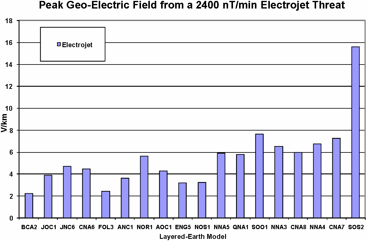 ground model can be more than a factor of 7. For the most responsive ground model, the peak geo-electric field exceeded 15 volts/km in intensity. Figure 1-5.