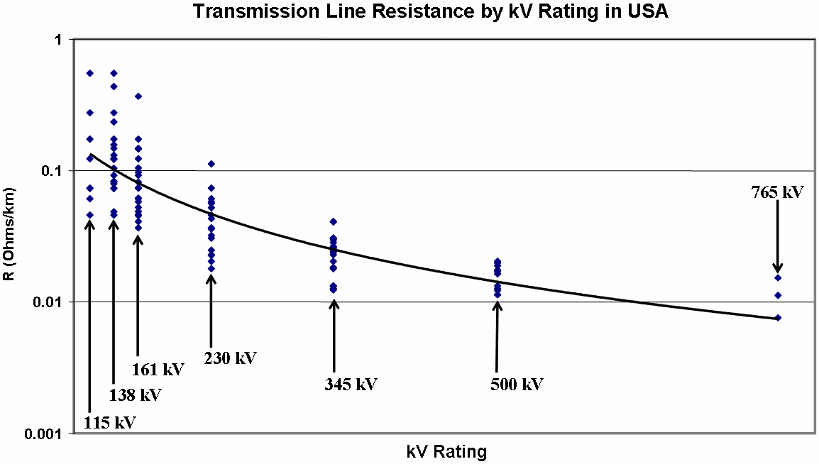 Figure 1-12. Range of transmission line resistance for the major kv rating classes for transmission lines in the U.S. electric power grid infrastructure population.