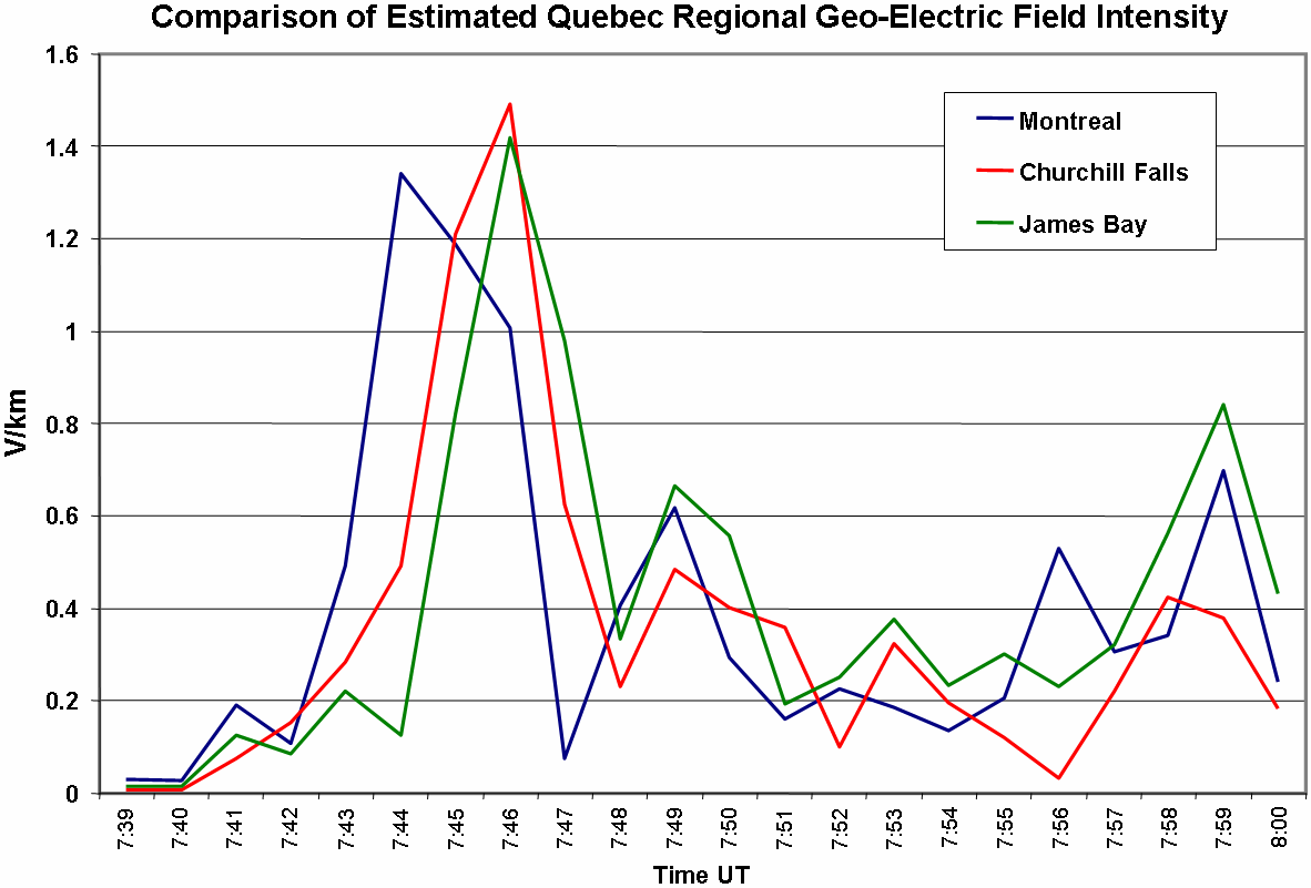 Figure 2-11 provides a set of plots that summarize the geo-electric field intensities in the Montreal, James Bay and Churchill Falls region of Quebec.