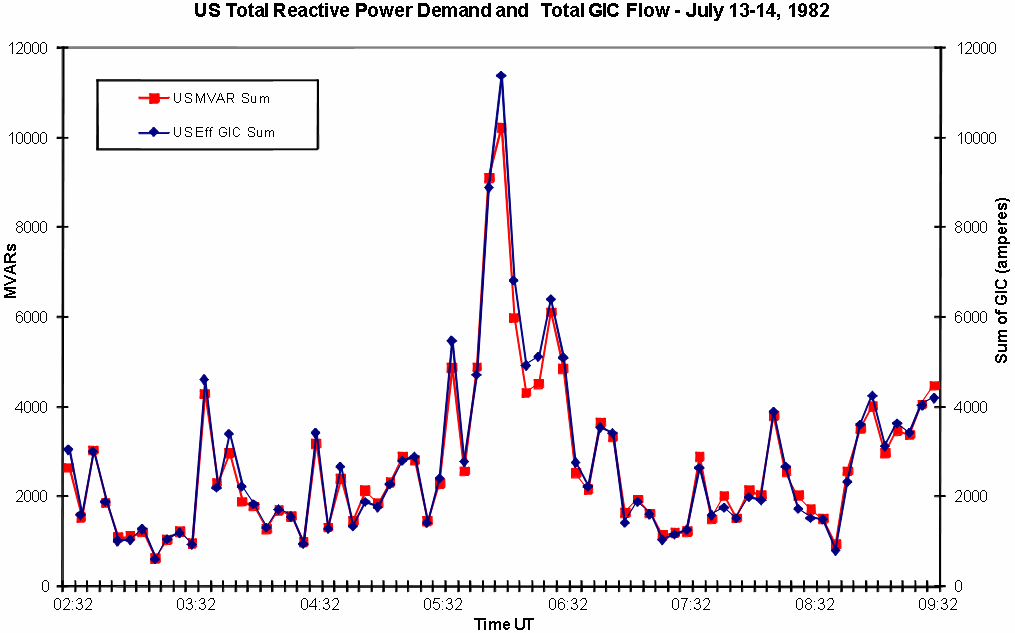 Figure 3-15. GIC and MVAR demand variations for the U.S. power grid during the July 13-14, 1982 geomagnetic storm.