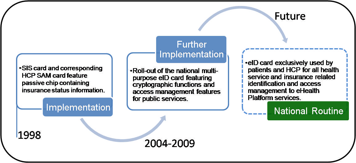 The development and implementation stages of ecards in Belgium are illustrated in the following figure: Figure 2: ecards in Belgium Professional ecards ehealth Strategies study 2010 The interest to