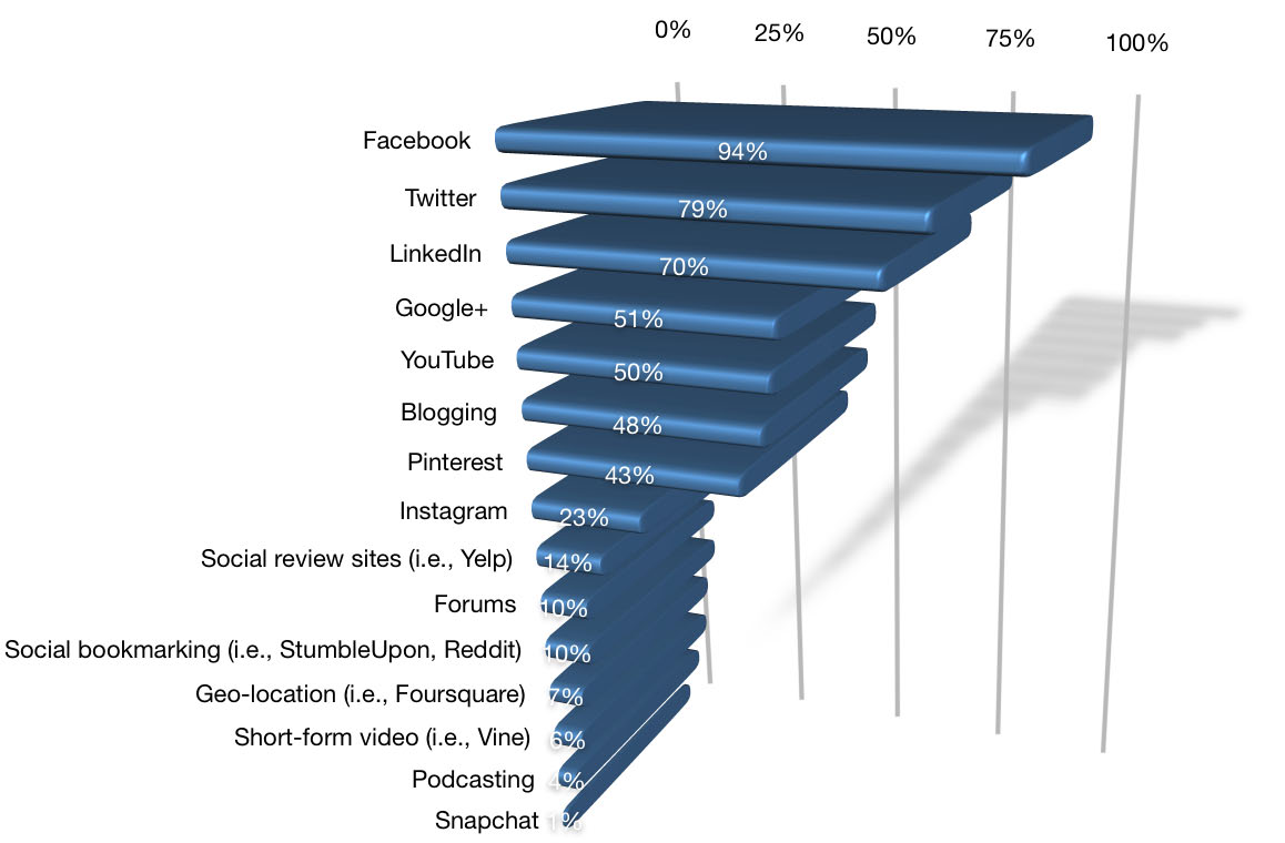 Platforms used by those with less than 12 months experience Those just getting underway with social media marketing select Facebook as their number-one choice (by a long shot), followed by Twitter