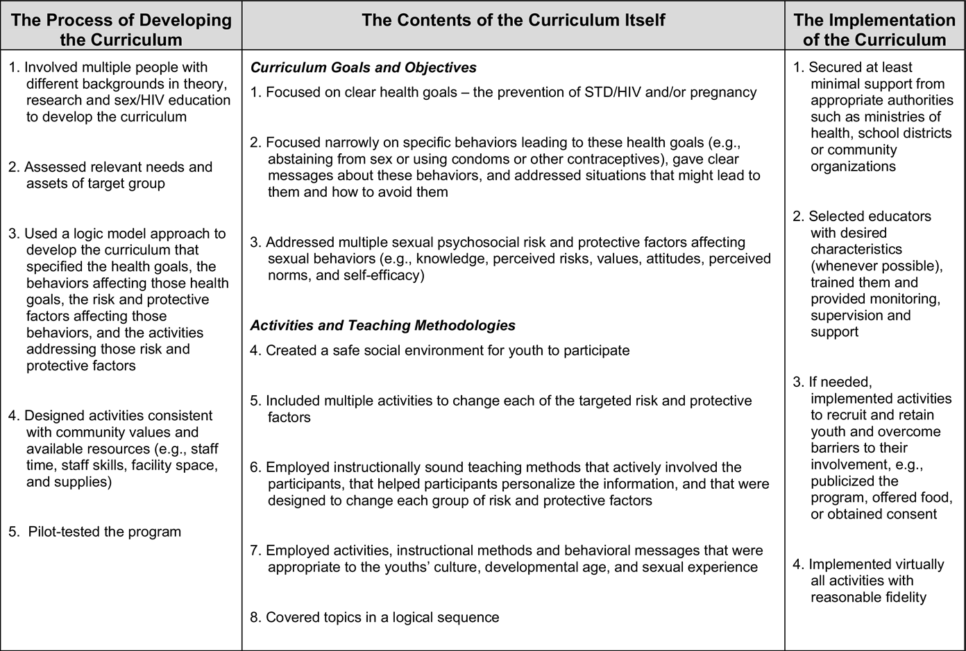 D.B. Kirby et al. / Journal of Adolescent Health 40 (2007) 206 217 213 Figure 1. Characteristics of effective curriculum-based programs.
