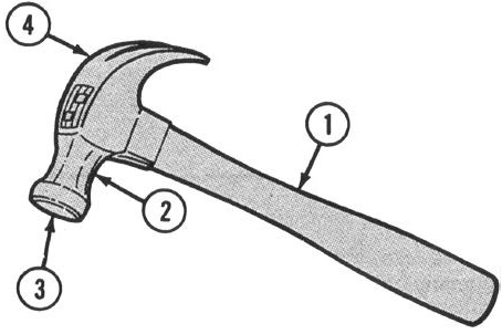 Check for cracks in handle (1). Replace handle if cracked. Check for loose head (2). Replace missing or makeshift wedges to be sure head is tight. If not tight, replace handle. 2.