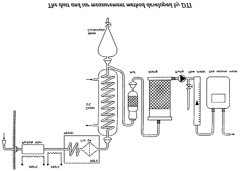 Figure 4.2. The dust and tar measurement method developed by DTI. B.