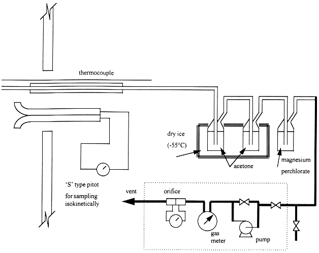 Figure 4.. Sampling train used by CRE Group, Ltd. (1997) 2. Four gasifier tars are sampled, covering the range of technologies: updraft, downdraft, fluidized bed, and entrained flow gasifiers.