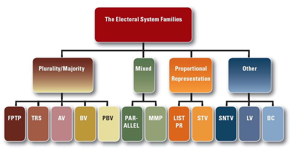 Vote (PBV), Alternative Vote (AV), and the Two Round System (TRS) are all plurality/majority systems; List Proportional Representation (List PR) and the Single Transferable Vote (STV) are both