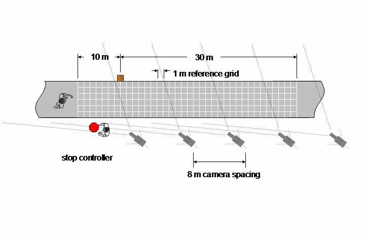 Figure 40. Stopping sight distance. The research team surveyed the second component of stopping sight distance, the actual braking distance, in the following manner.