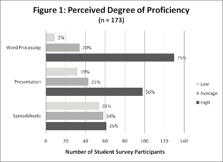 Grant, Malloy, & Murphy Perceived Degree of Proficiency The third section of the survey asked students to rate their skill level with various computer applications.