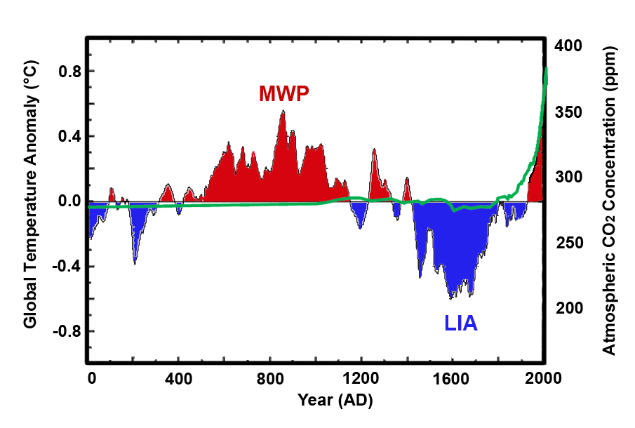 Climate Models and Their Limitations Figure 1.