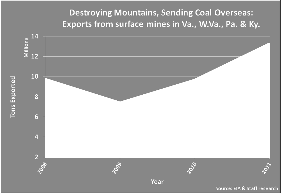 to 73 in 2008. Coal exports from surface mines in these four states have grown by 91 percent since 2009 to 13.2 million tons in 2011.