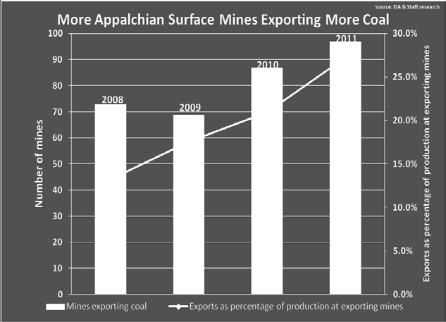 exports in 2011 and does not include coal exported by thirdparty trading and brokerage firms such as XCoal 6 that have become major players in U.S. export markets.