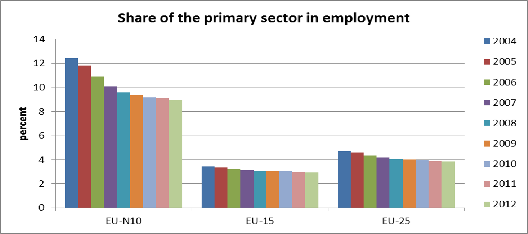 2009 and 2010, possibly as a delayed reaction to the economic crisis that started in 2008. Overall, the primary sector is still more than twice as important in the EU-N10 as in the EU-15.