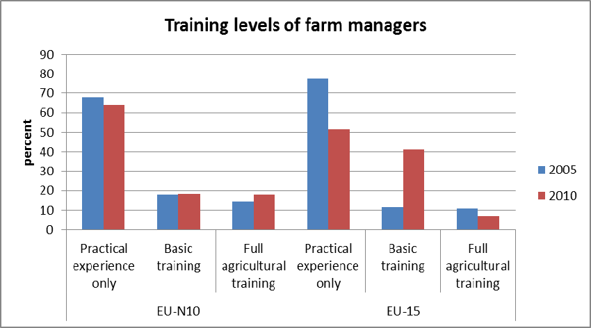Since 2003 there has been a steady reduction in the number of full-time agricultural workers 5 in EU-N10 agriculture, but at a slightly lower rate than in the EU-