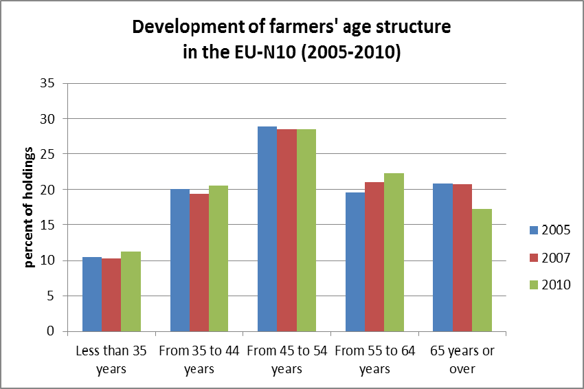 Between 2005 and 2010, the share of young farmers has grown while the share of farmers in the oldest age group has fallen.