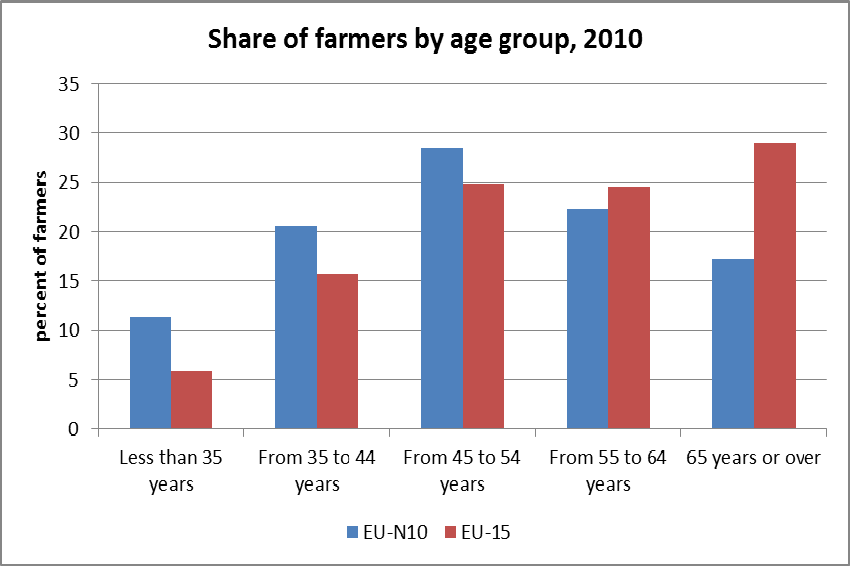 Figure 8 Training of farm managers A greater percentage of farmers in the EU- N10 have full agricultural training than in the EU-15, where the share of farmers