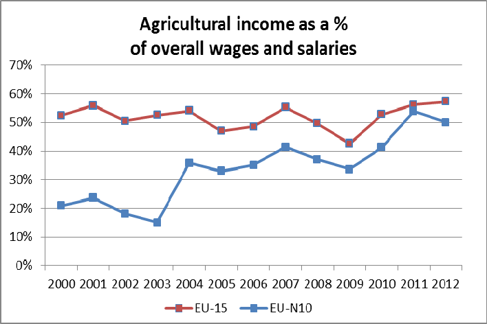 2. Income Within the EU-N10 agricultural incomes 6 have grown much faster than wages and salaries for the economy as a whole and also faster than agricultural income in the old Member States.