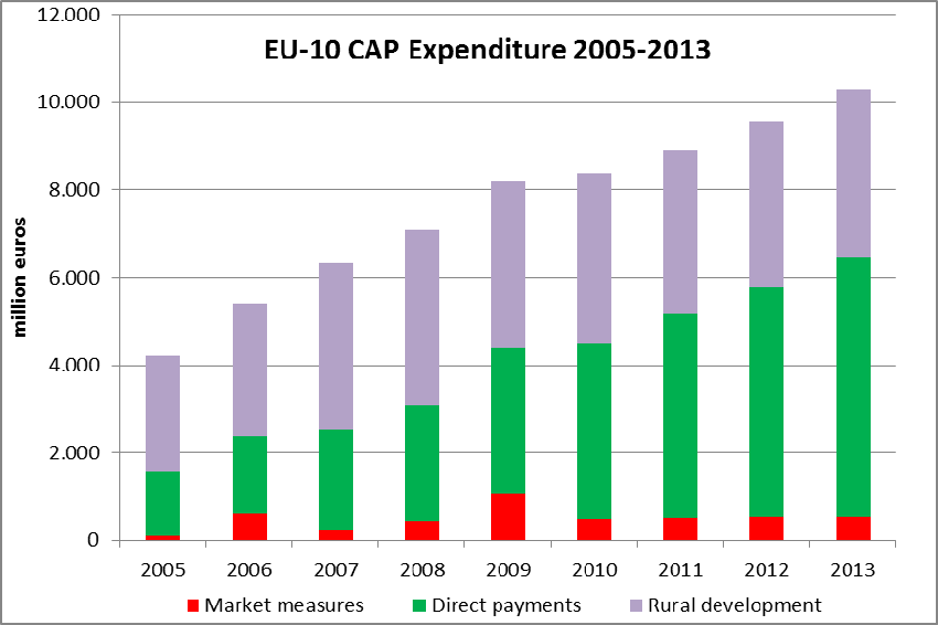 Figure 19 Figure 17 Quality of life and diversification of rural Areas Figure 18 CAP expenditure was equivalent to around 1% of GDP within the EU-N10 over the