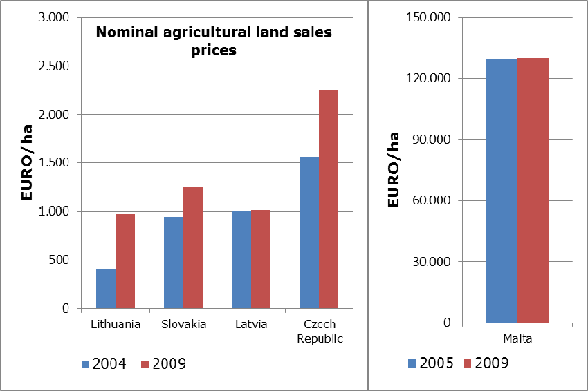 Figure 21 Figure 23 Evolution of land prices Data on land sale and rental prices is only available for some EU Member States.