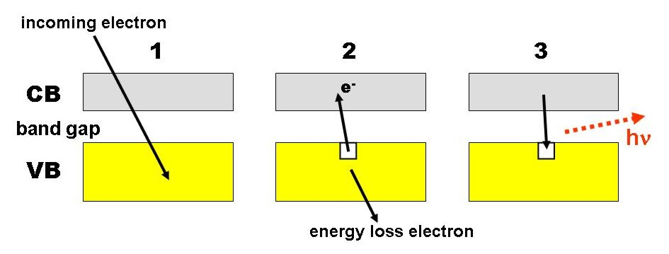 Figure 28: Generation of cathodoluminescence. 1. Incoming electron interacts with electrons in the valence band (VB). 2. Electron is promoted from the VB to the conduction band (CB), generating an electron-hole pair.