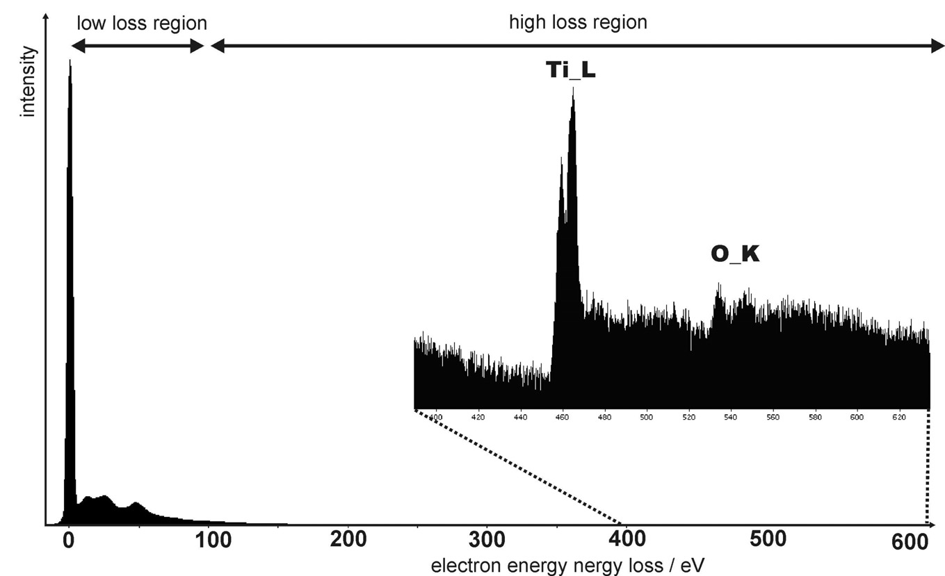 Figure 29: Electron energy loss spectrum of TiO 2. The inset shows the region with the signals of Ti (L 3 edge at 456 ev, L 2 at 462 ev) and O (K edge at 532 ev) with strongly increased intensity.