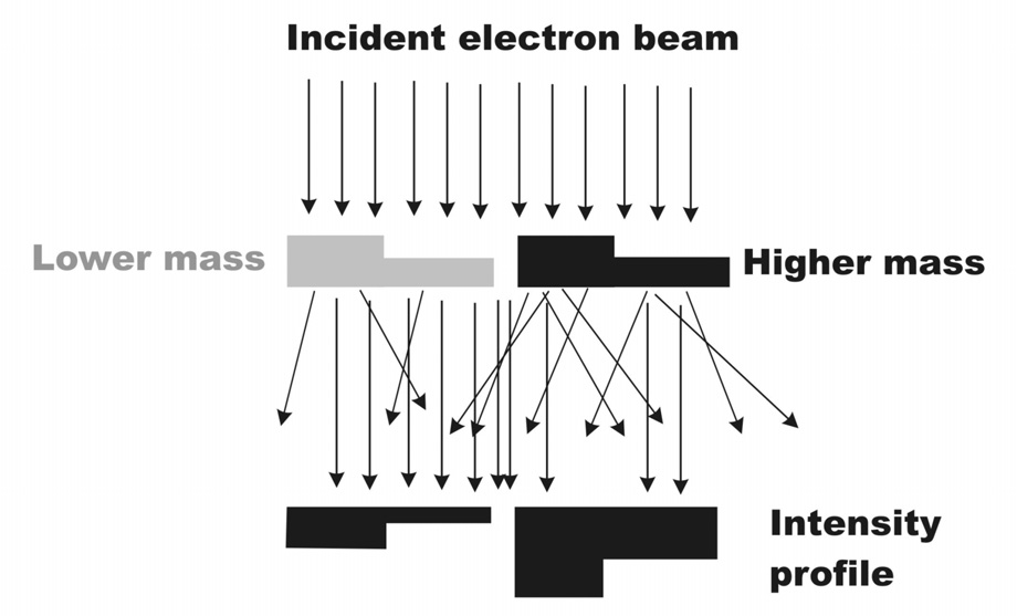 Here, most electrons of the incoming electron beam are finally absorbed in the specimen resulting in an interaction volume that has a pear-like shape.