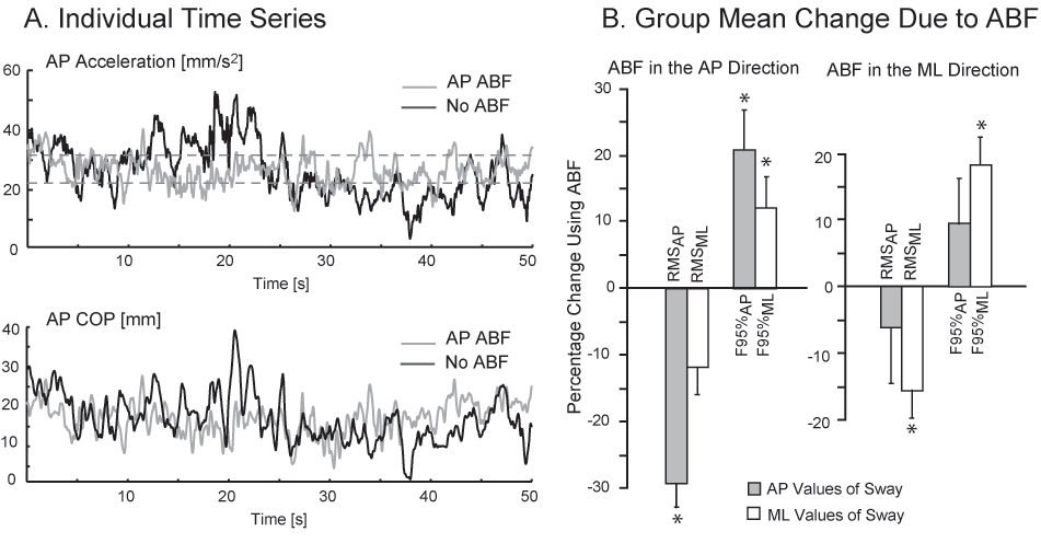 Chapter 4 Results Direction-specific ABF reduced subjects sway (in terms of center-of-pressure displacement and acceleration at trunk level) in the specific direction of the ABF by increasing the