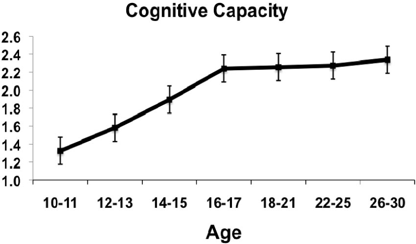 Figure 2 General Cognitive Capacity (Standardized Composite Scores) as a Function of Age (in Years) Figure 3 Proportion of Individuals in Each Age Group Scoring at or Above the Mean for 26- to