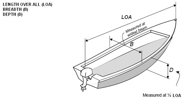 Safety Recommendations Figure 5 Open boats - measurements ½ LOA LOA D