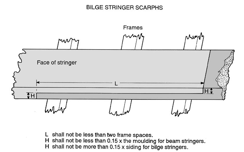 Safety Recommendations 4.5.4 The transom should be constructed in the same manner as the hull. Generally the transom should be connected to the backbone by the use of a knee bolted in place.