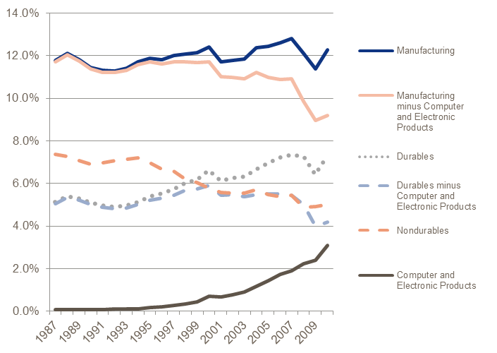 industries like computers, automobiles, steel), has steadily increased from 1992. As such, the two major sections appear to net each other out.
