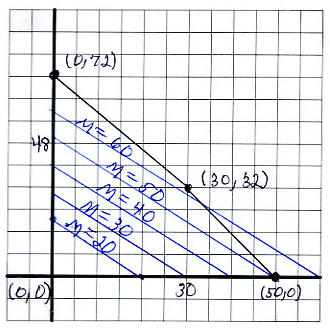 2. SOLVING LINEAR PROGRAMMING PROBLEMS GRAPHICALLY 71 Thus, to find the solution to a linear programming problem, we need only check the value of the objective variable at the corner points of the
