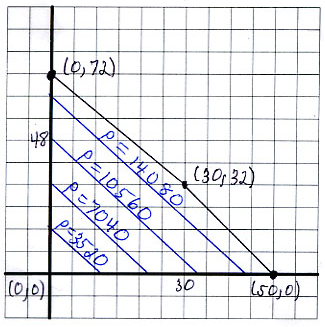 2. SOLVING LINEAR PROGRAMMING PROBLEMS GRAPHICALLY 73 (5) If the feasible region is an unbounded region in the first quadrant and the coe cients of the objective function are positive, then the