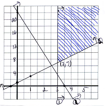 2. SOLVING LINEAR PROGRAMMING PROBLEMS GRAPHICALLY 75 The only corner point is (3, 7). The value of z at (3, 7) is 9 + 35 = 44, and by point (5) of the graphical method, this must be a minimum.