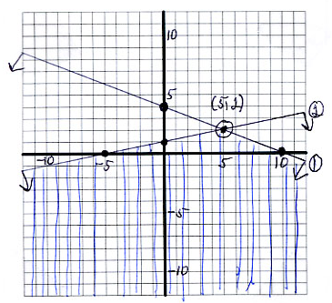 1. GRAPHING LINEAR INEQUALITIES 63 Example. A system of inequalities: (1) 2x + 5y apple 20 (2) x 5y 5 Intercepts for (1) are 10 and 4. Intercepts for (2) are 5 and 1.