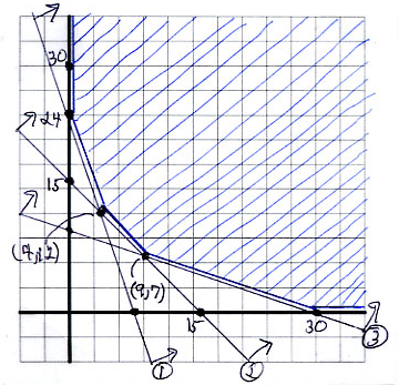 1. GRAPHING LINEAR INEQUALITIES 65 Numbering the inequalities and lines helps us to find intersection points or corners of our solution region.