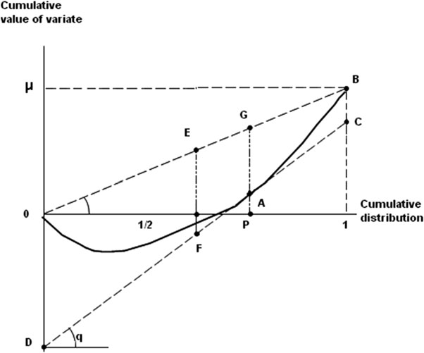 2.2 The GMD and the Variance 21 Fig. 2.1 The absolute Lorenz curve. Source: Yitzhaki, 1998, p. 21. Reprinted with permission by Physica Verlag, Heidelberg 2.