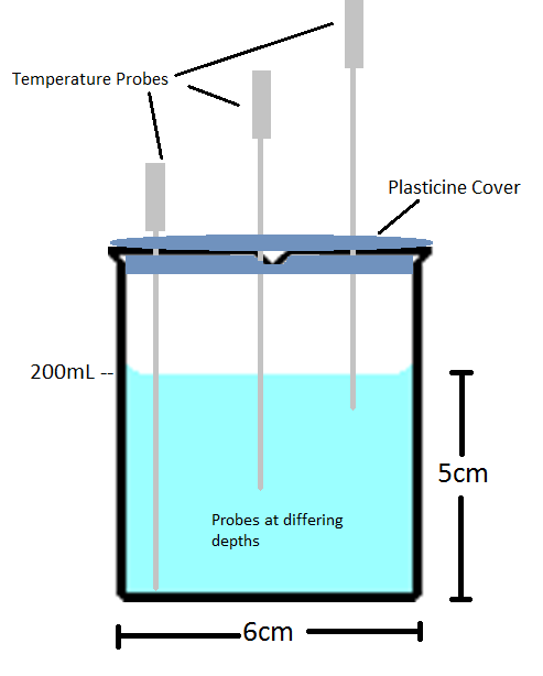 In this case a baffle (figure 3) is made out of a hard plastic or metal that forms a cross section to separate the water into four sections (figure 4).
