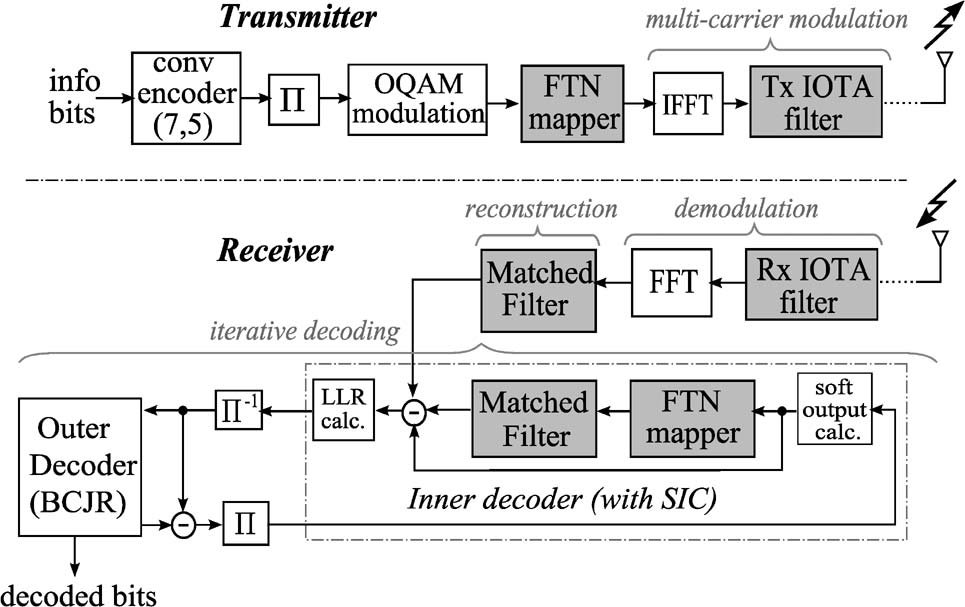 Fig. 9. Simulation of (7, 5) encoded MFTN systems with different products T D F D and memoryless SIC detection of the MFTN system.