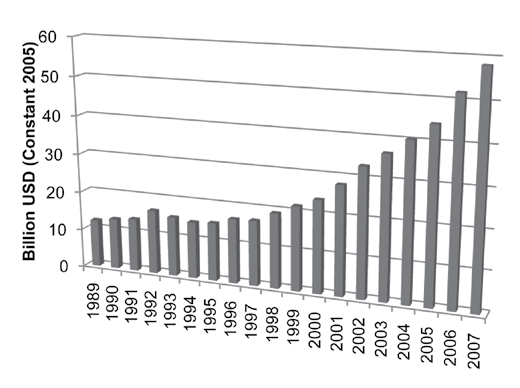in defense spending beginning in the early 1990s, but accelerating in the years following 1996 (see Figure 1). 6 Data Source: SIPRI Military Expenditure Database, <http://milexdata.sipri.