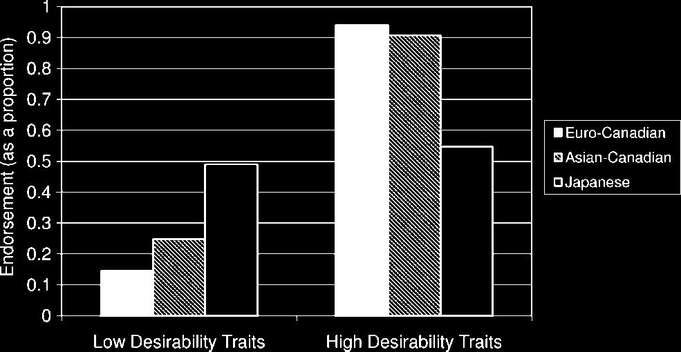 Culture, load, and relational mobility 193 Figure 1. Proportion of low ( 1 SD) and high (þ1 SD) desirable traits endorsed by each cultural group.