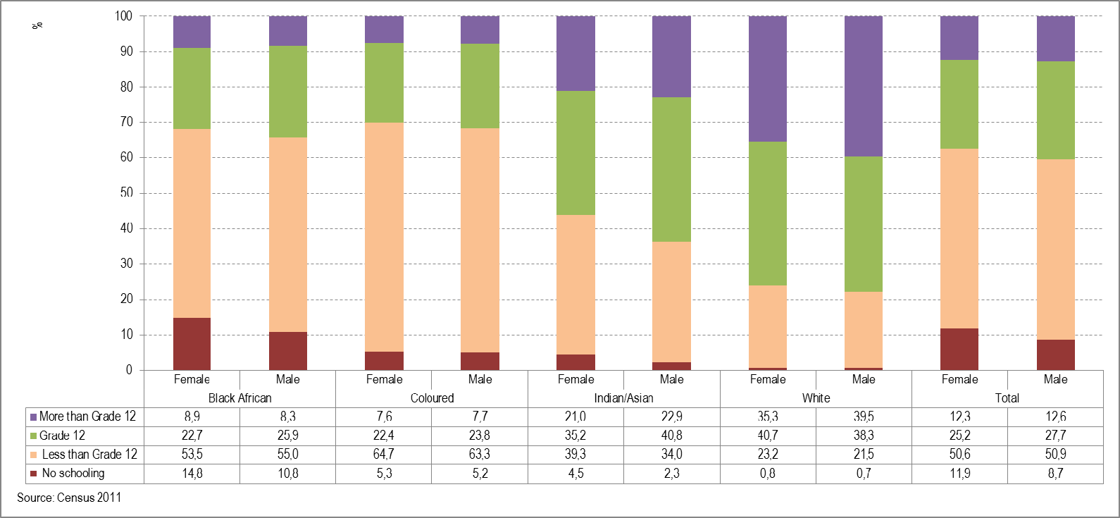 EDUCATION Educational achievement Figure 16: Percentage distribution of women and men aged 25 years and above for each population group by highest level of education, 2011 Figure 16 shows that the