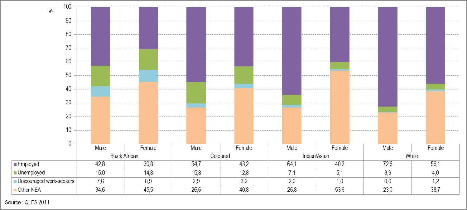 WORK Employment status Figure 23: Percentage distribution of women and men aged 15 64 years in each population group by work status, 2011 Employed people are those aged 15 64 years who did at least