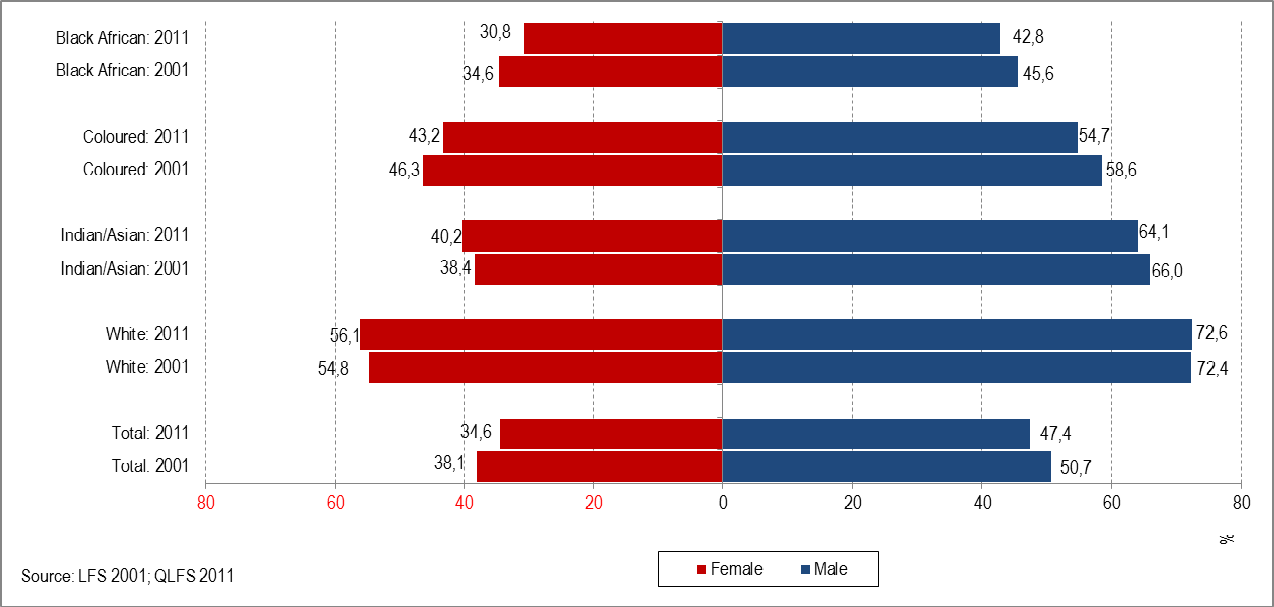 Figure 25: Percentage of employed women and men aged 15 64 years in each population group, 2001 and 2011 Figure 25 shows the percentage of women and men aged 15 64 within each population group who