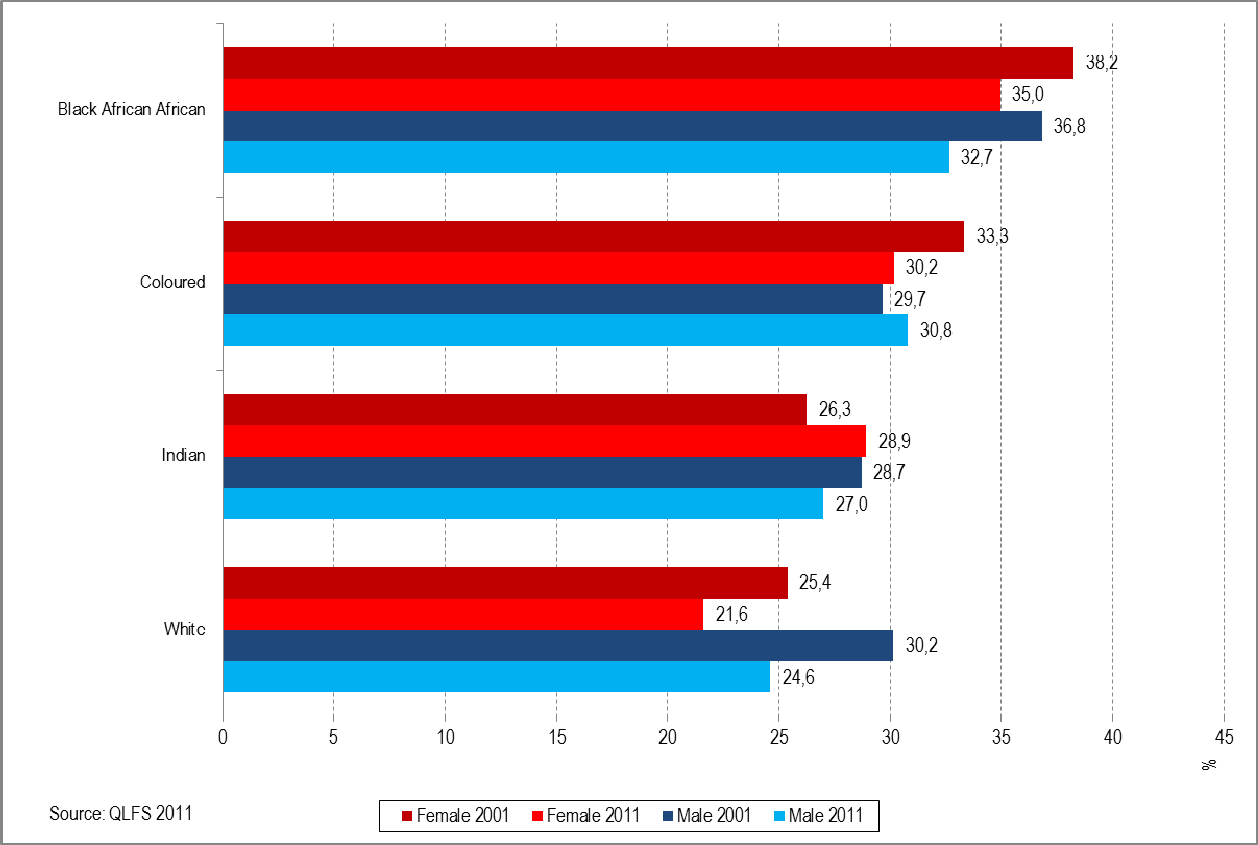 Trade union membership Figure 43: Percentage of non-domestic employees aged 15 years and above who are trade union members in each population group by sex, 2001 and 2011 Figure 43 shows that in 2011,