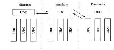 64 FIGURE 6. Alleged dynastic relations between the chiefdoms of Amakom, Nkoransa, and Dompoase. But how advantageous is it really to represent the lineages as discrete rectangulars or boxes?