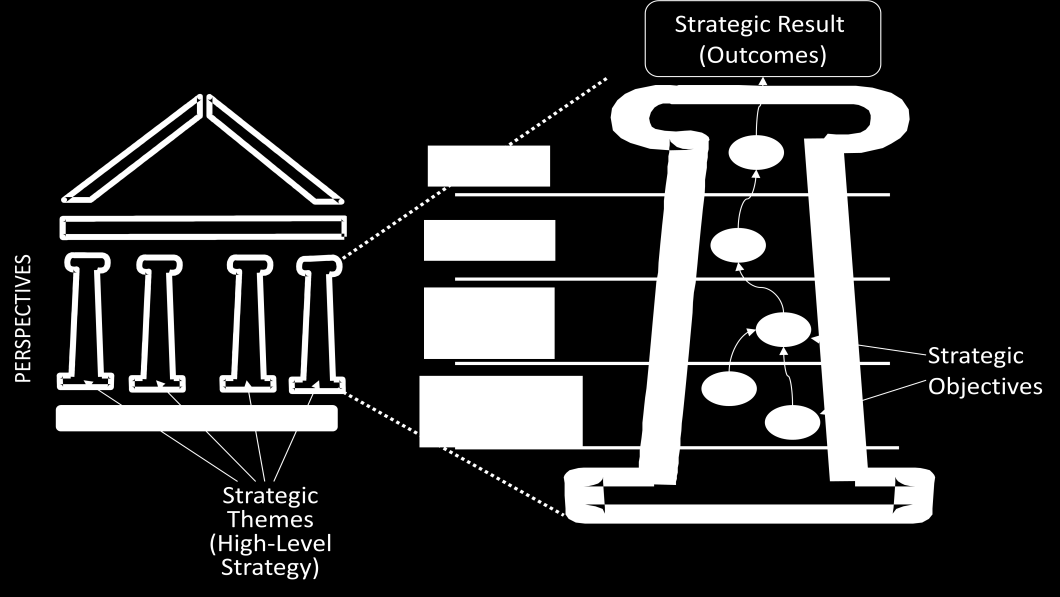 Strategic Themes How Are They Used and WHY? Page 3 of 5 system without fully engaged leadership and proactive communications and change management, your house is built on shaky ground.