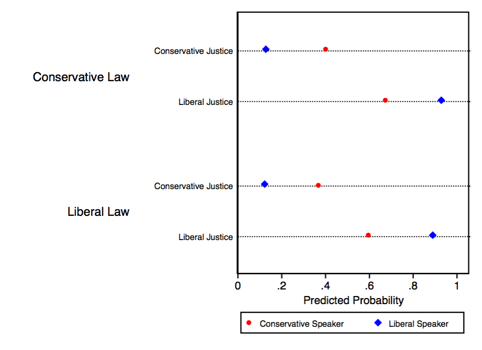 Figure 2: Changes in the predicted probability of a justice voting in favor of free expression based on the law s ideological direction and the speaker s ideological grouping.